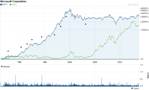 Msft and Aapl