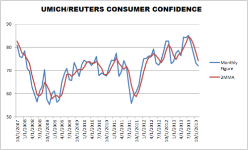 um-consumer-sentiment-through-november-2013