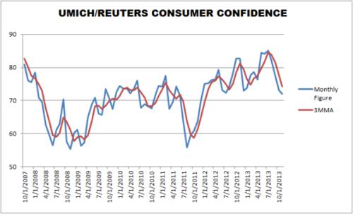 um-consumer-sentiment-through-november-2013