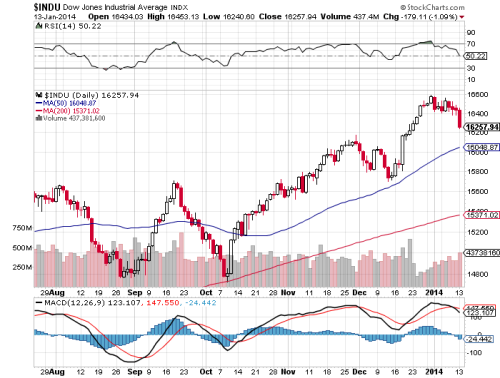 Dow 14.01.2014