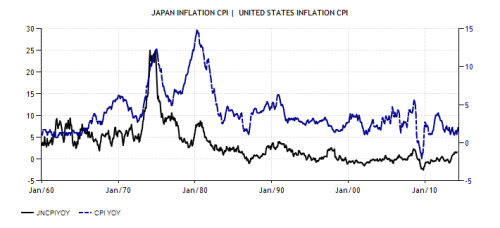 japan-inflation-cpi and US inflation compared