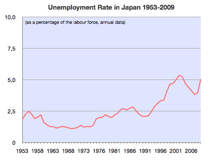 Unemployment_Rate_of_Japan_1953-2009