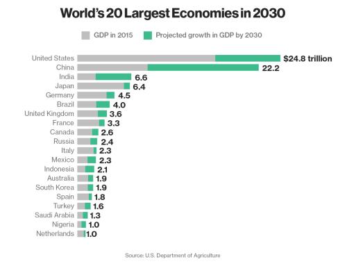 Largest economies in 2030