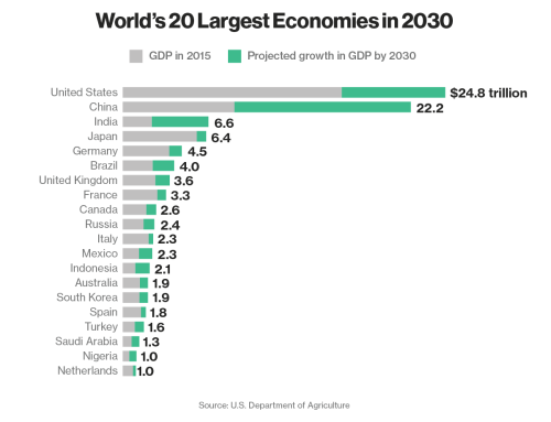Largest economies in 2030