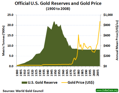 Us_gold_reserves