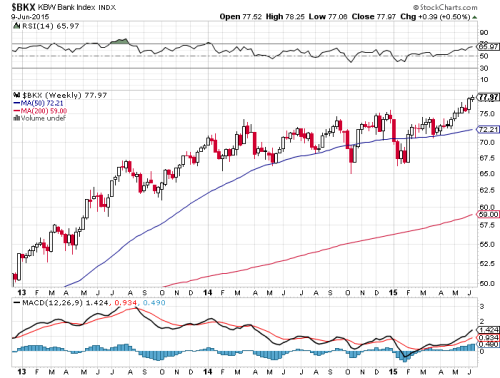 BKX Bank Stocks