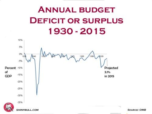 deficit-surplus