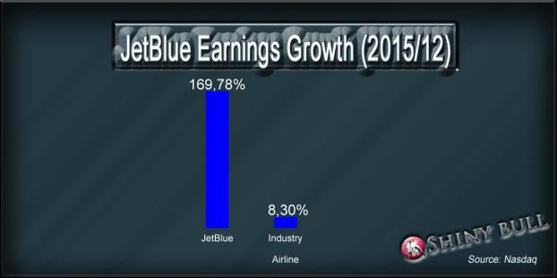 JetBlue-chart