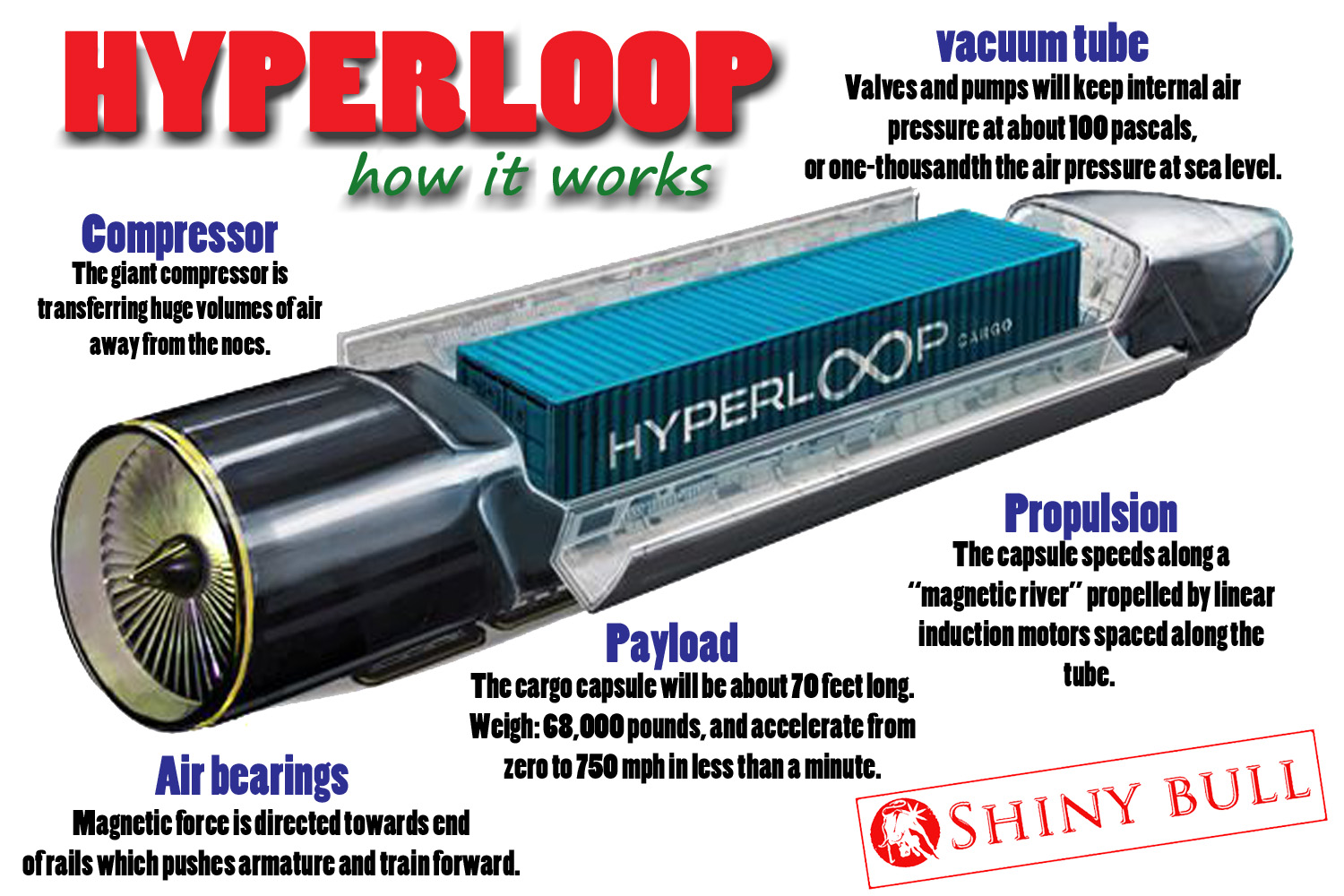 an american company called hyperloop transportation technologies htt want to do something with that they has developed a transportation system based on