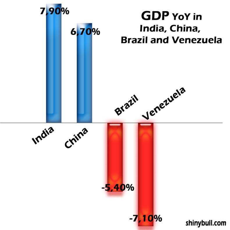 GDP-Brazil