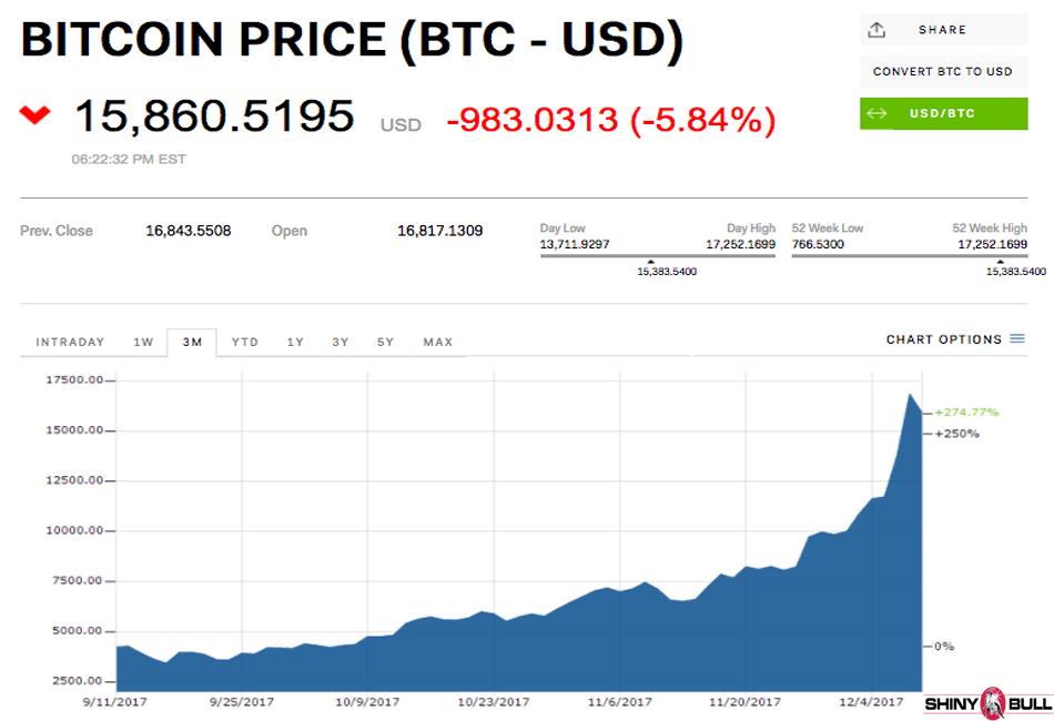 buy bitcoin on interactive brokers